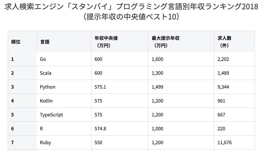 プログラミング 言語 年収