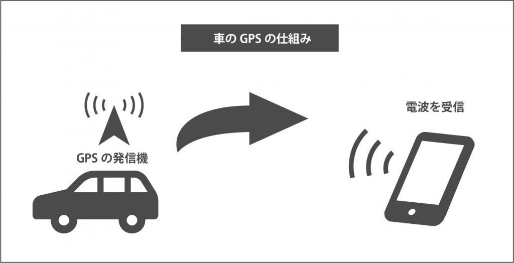 GPSの仕組み